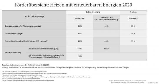 BAFA Beratung Biomasseanlage - Solarthermie Fördermittelberatung
